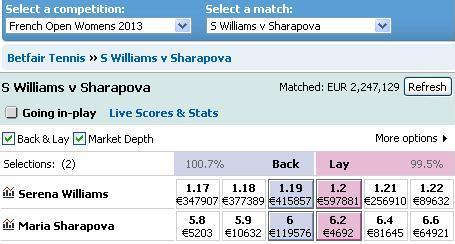 betfair-tennis-market-williams-sharapova.jpg